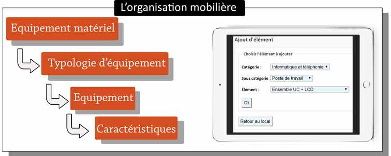 organisation-mobiliere